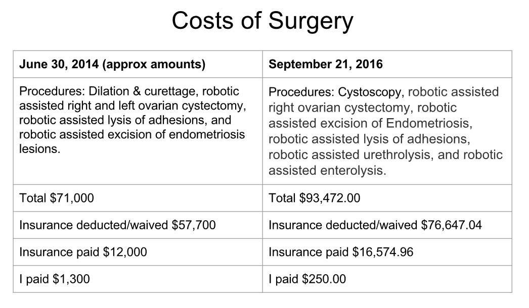 costs-surgery