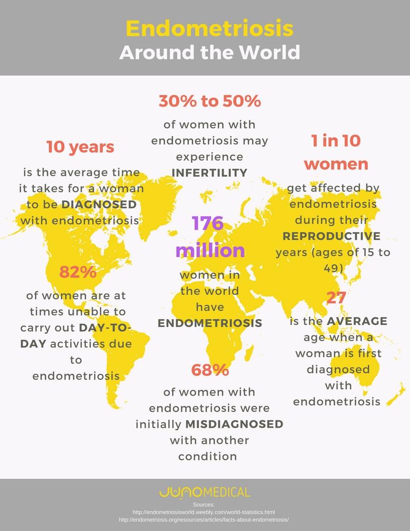 Endometriosis_infographic_1_kecbd8.jpg