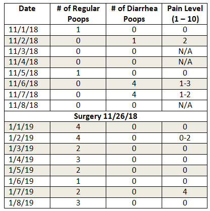 Chart comparing bowel movements and pain between November and January