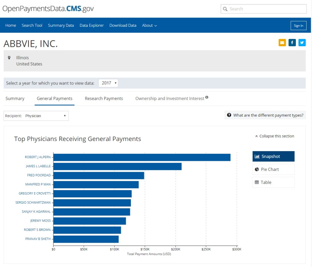 Chart showing Top 10 physicians paid by Abbvie Inc in 2017