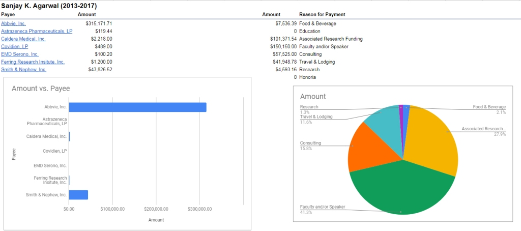 Breakdown of Sanjay Agarwal payments 2013-2017