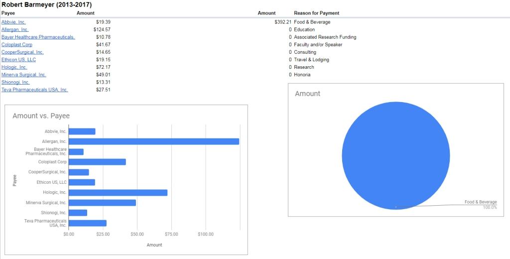 Breakdown of Robert Barmeyer payments 2013-2017