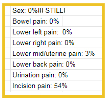 Chart of different types of pain during December. All are zero except for uterine pain 3% and incision pain 54% of December