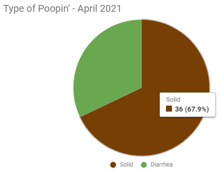 pie-chart of different poop. 68% solid & 32% diarrhea